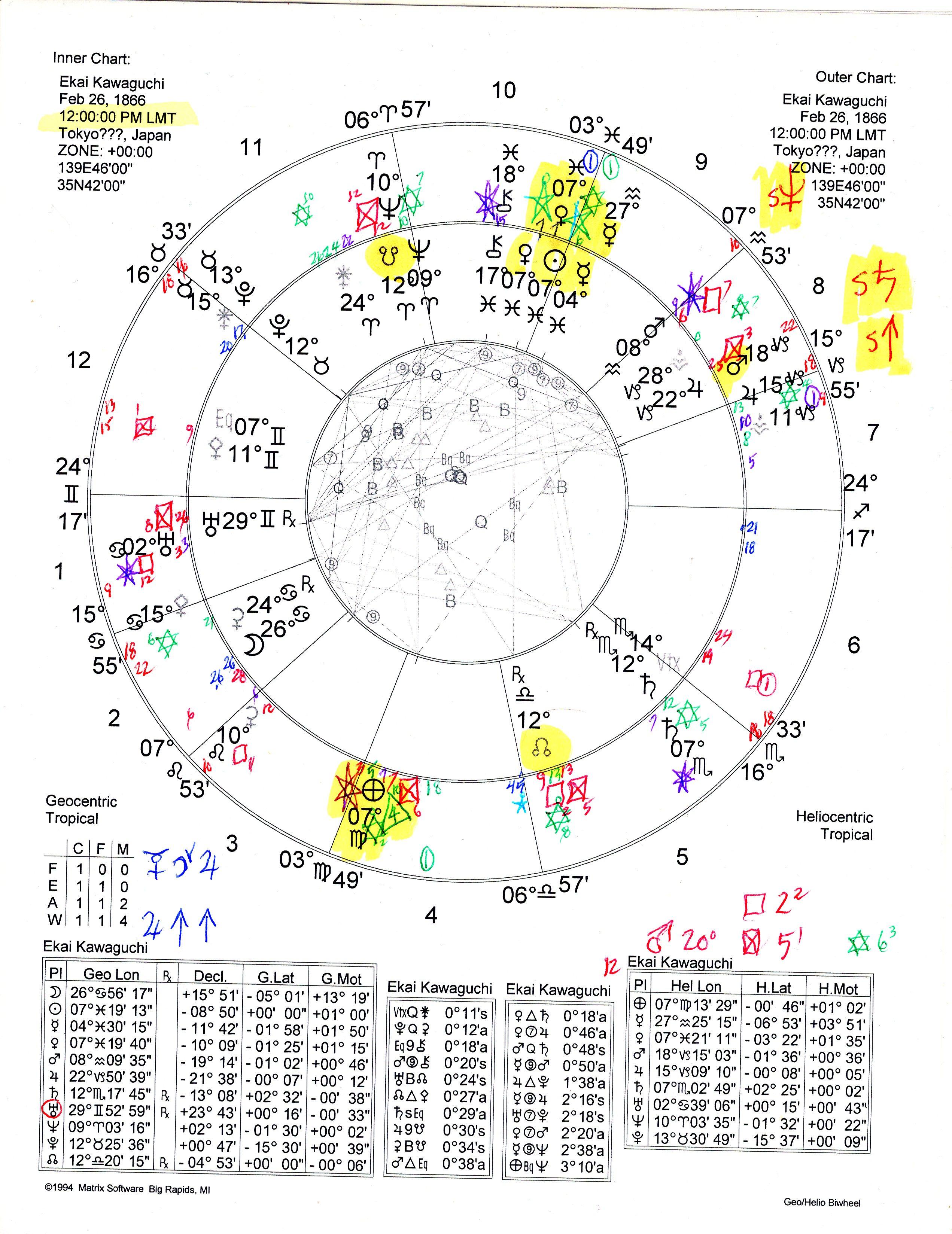 Sevensuns System Of Esoteric Astrology